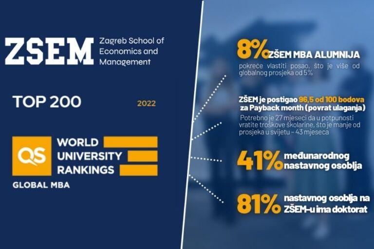 QS global MBA ranking